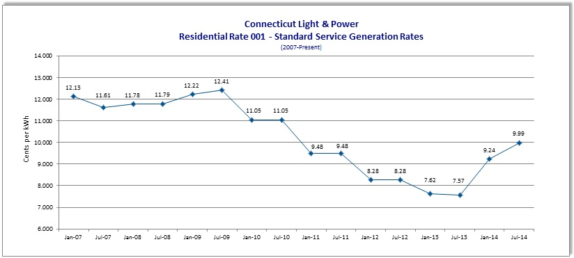 Residential Generation Rates Energize Connecticut