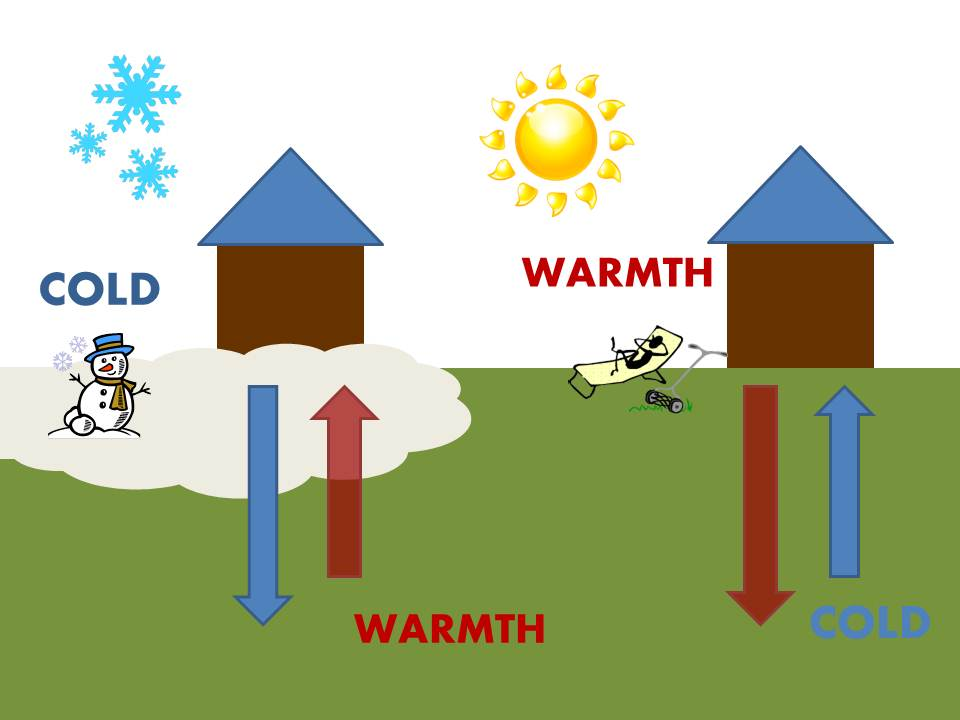 Cold/Warmth Diagram