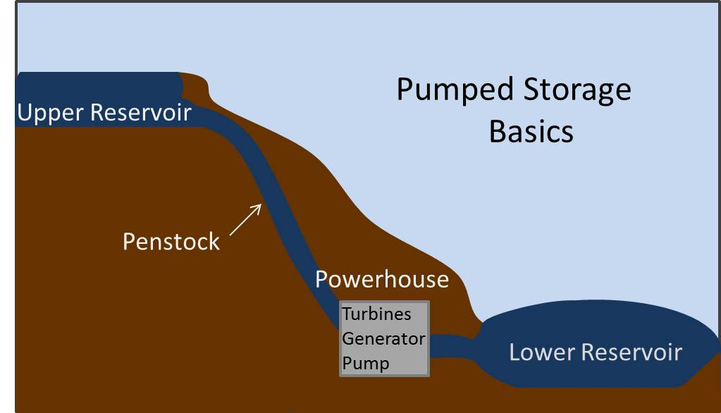 Pumped Storage Diagram Pumped Storage Diagram