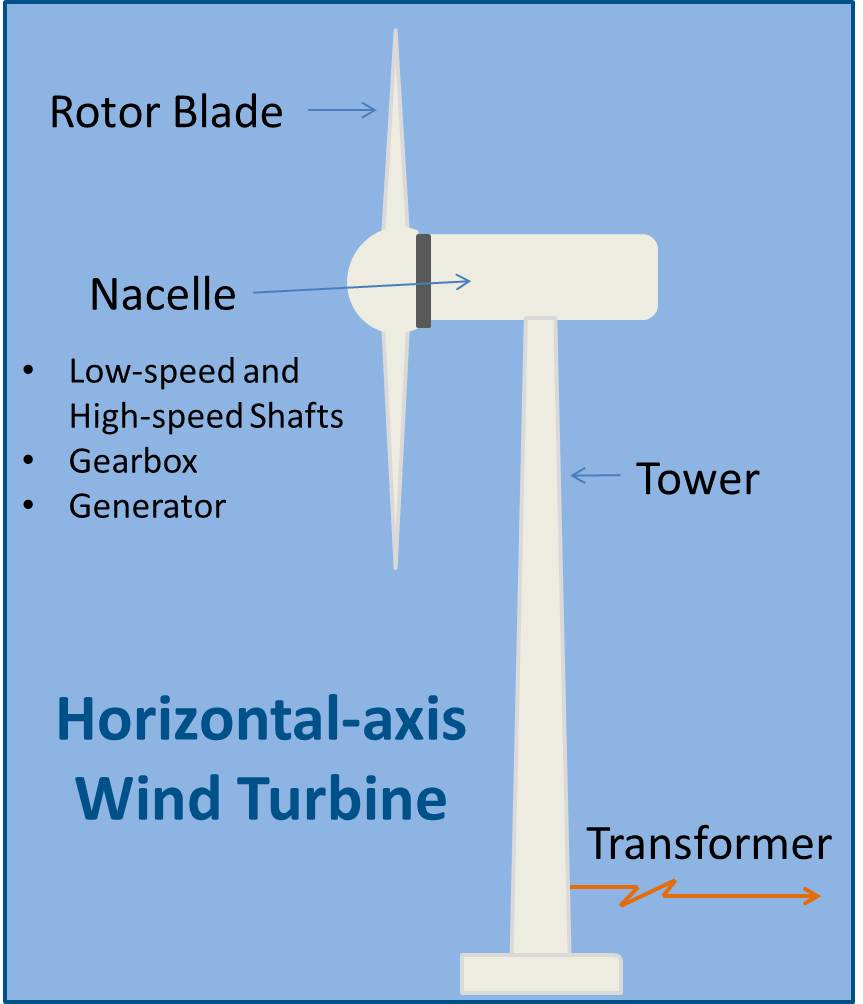 label energy diagram wind energy diagram wind power | energize connecticut