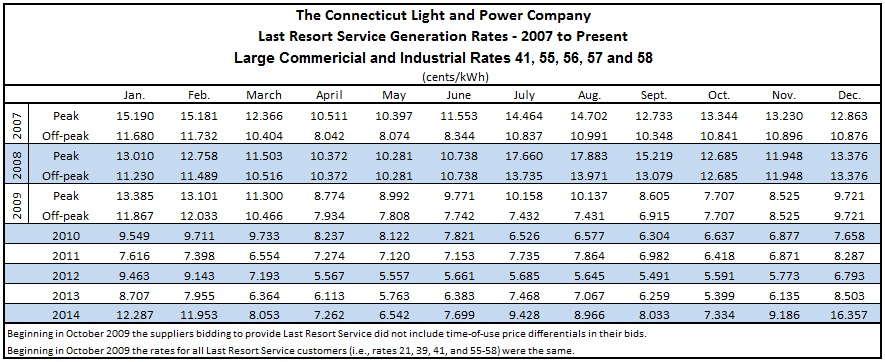 Past Last Resort Generation Rates Energize Connecticut
