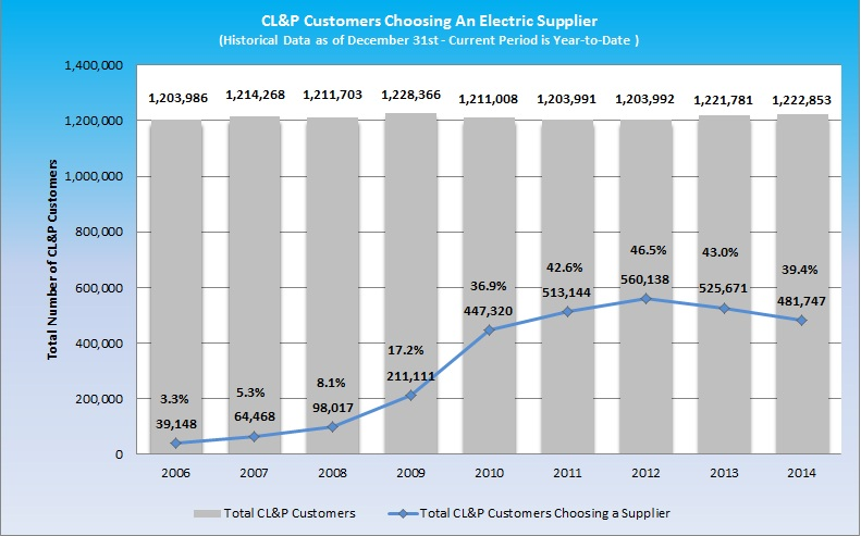 Supplier Sales Switching Amp More Energize Connecticut