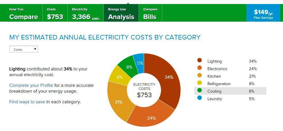 Eversource Savings Recommendations Pie Chart