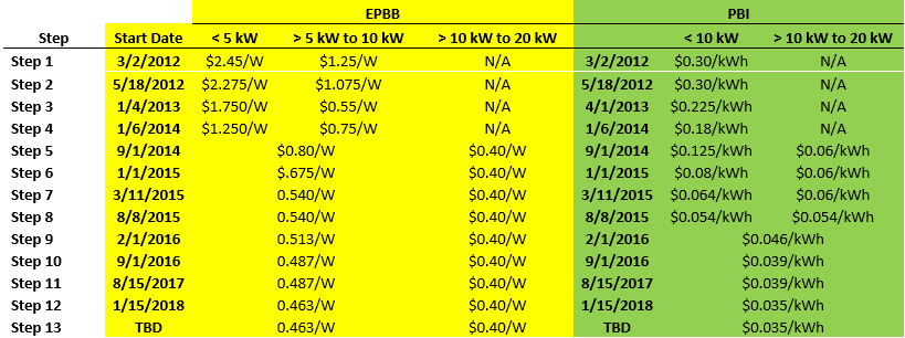 Residential Solar Pv Incentive Calculations Energize