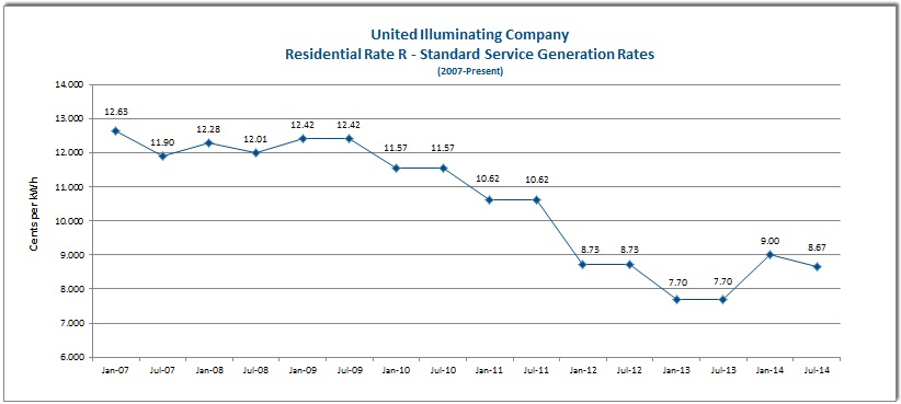Past Residential Generation Rates Energize Connecticut
